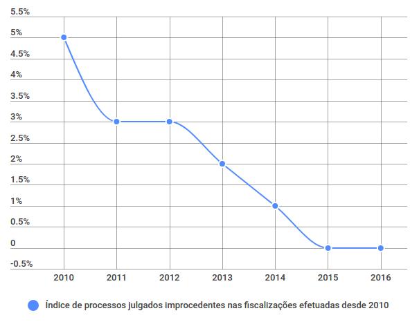 Gráfico que demonstra a evolução do índice de processos julgados improcedentes, ou seja, processos sem fundamento, nas fiscalizações efetuadas desde 2010