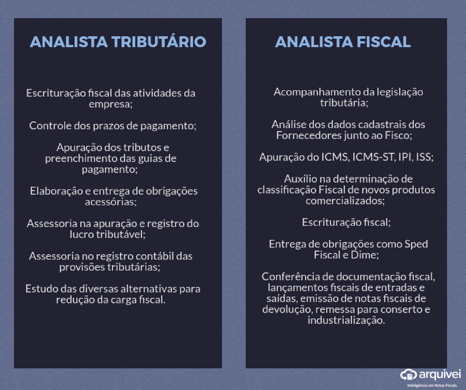 Analista tributário Analista Fiscal