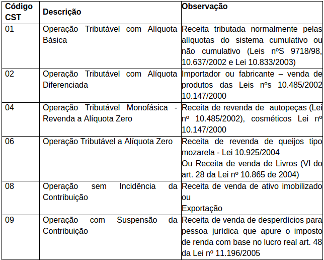 Receitas x CST – IN nº 1.009/2010