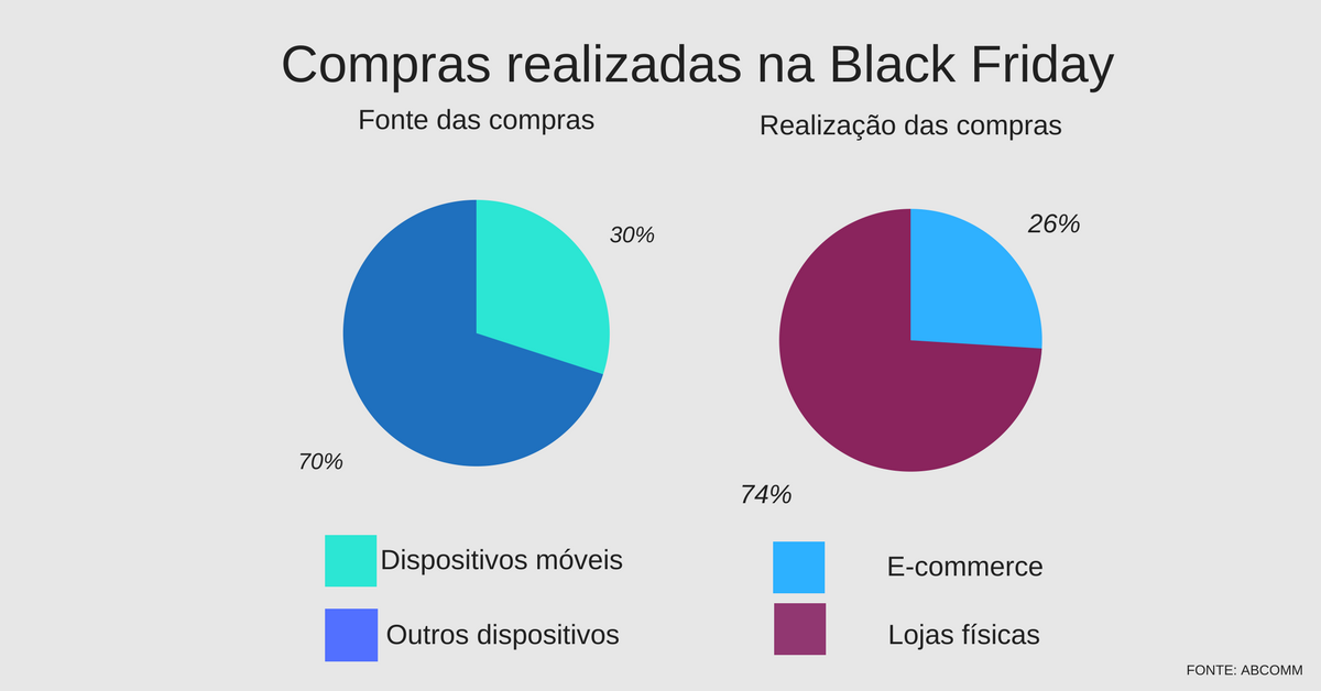 compras realizadas na Black Friday