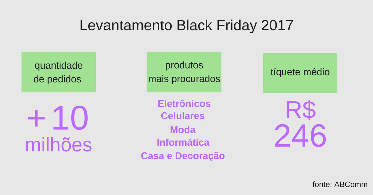 levantamento black friday 2017