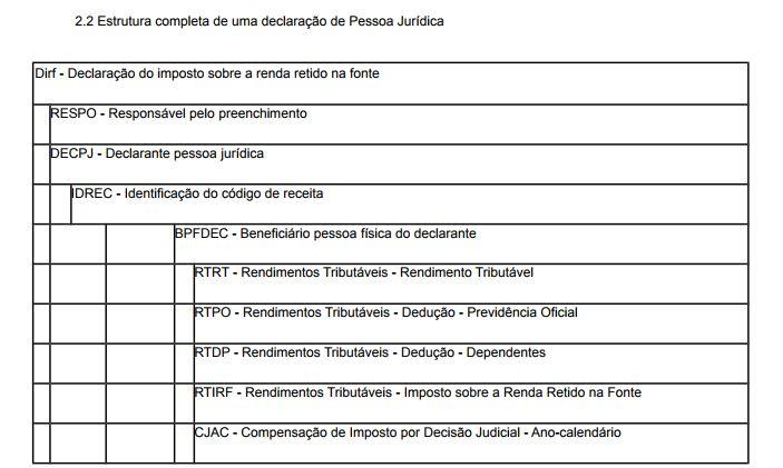 Estrutura layout DIRF pessoa jurídica