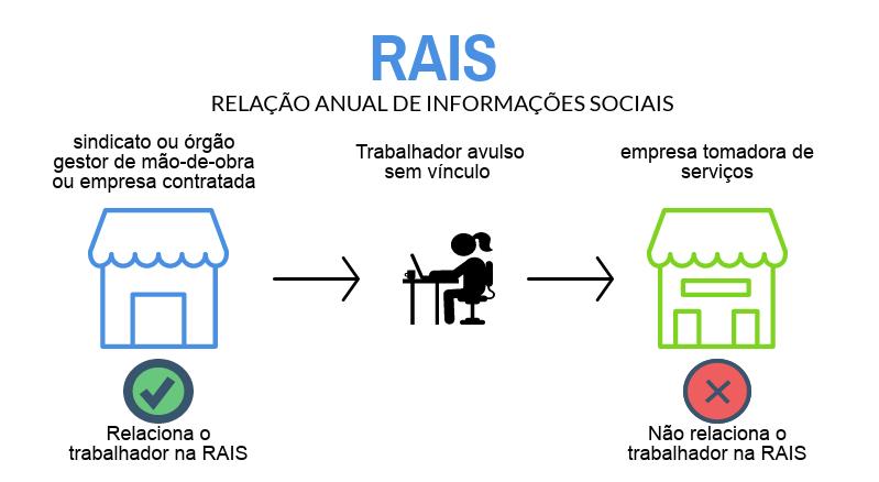 RAIS TRABALHADOR AVULSO