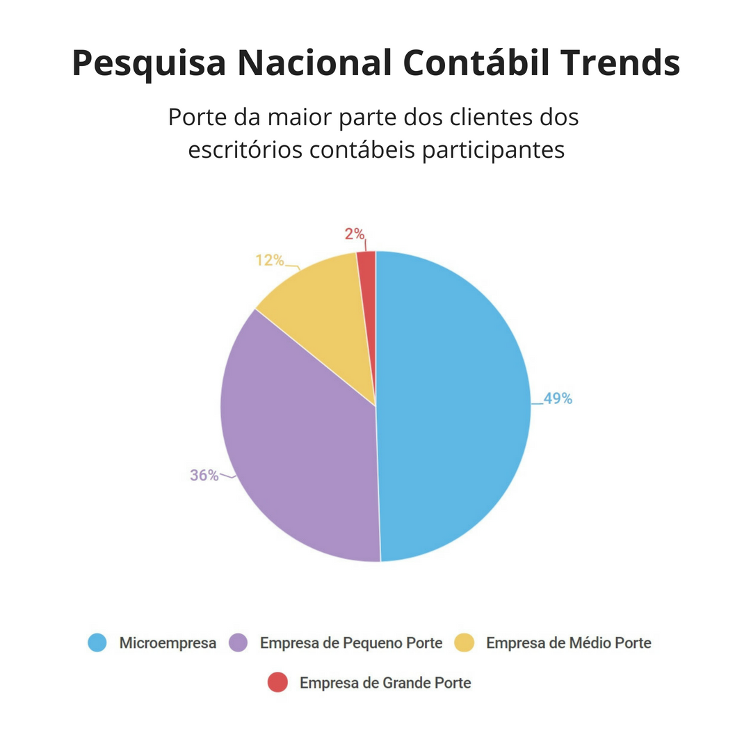 Pesquisa Nacional Contábil Trends