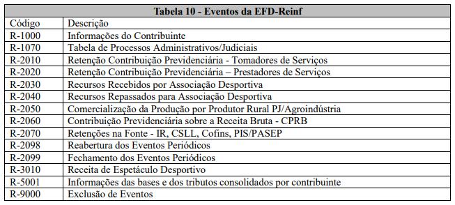 Tabela 10 - Eventos da EFD-Reinf