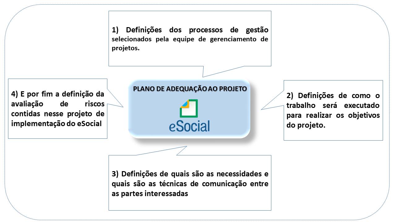 Definições eSocial