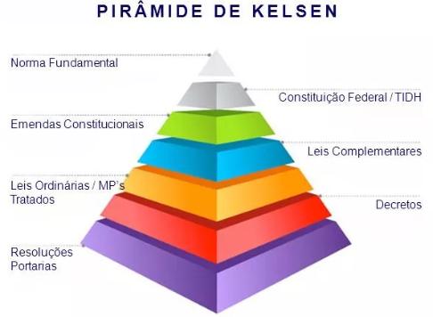 pirâmide de Kelsen - leis