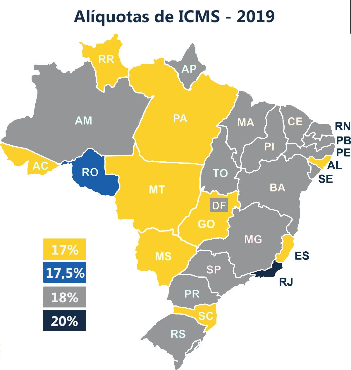 Alíquotas de ICMS