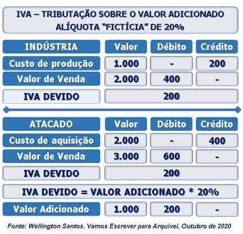 IVA -TRIBUTAÇÃO-VALOR-ADICIONADO -Wellington-Santos