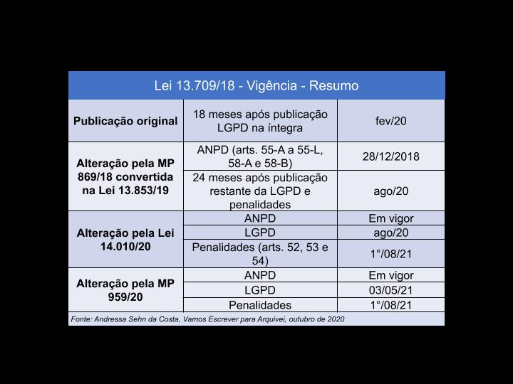 lgpd-lei-13.70918