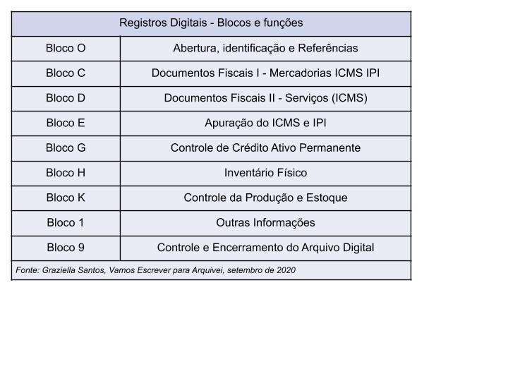 sped-registros-digitais-blocos-funções
