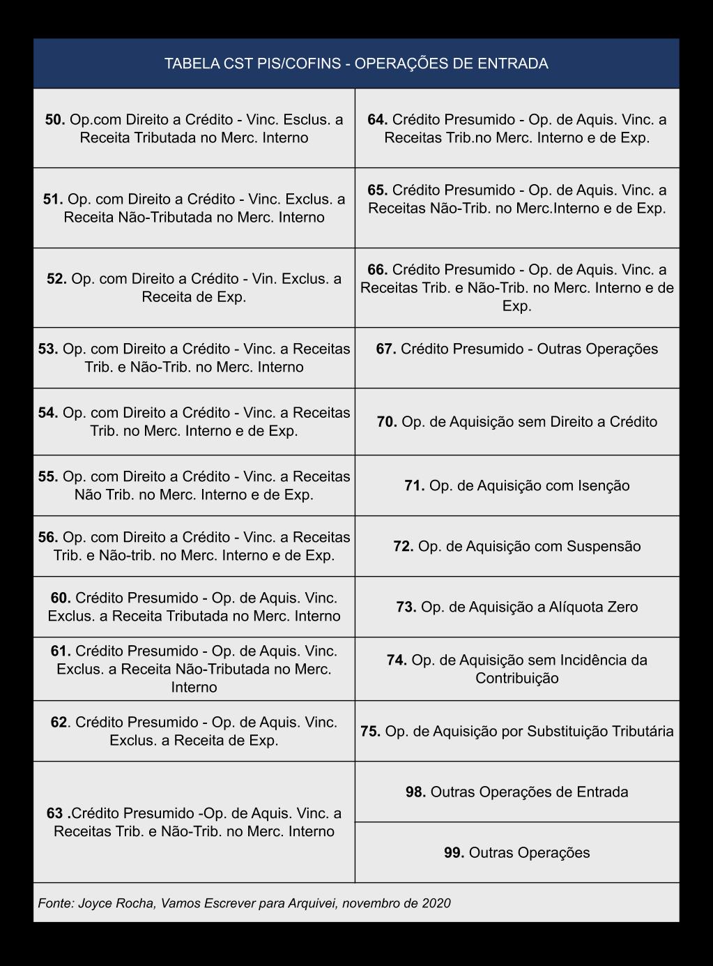 04 TABELA-CST-PIS-COFINS-JOYCE-ROCHA