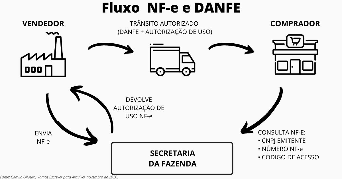 fluxo-nfe-danfe-camila-oliveira