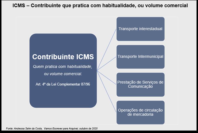 icms-com-habitualidade