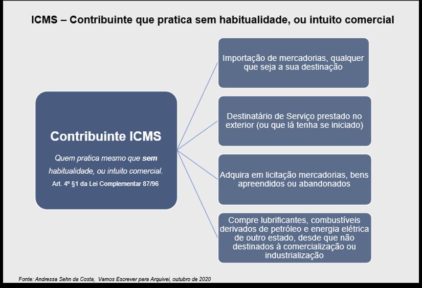 icms-sem-habitualidade