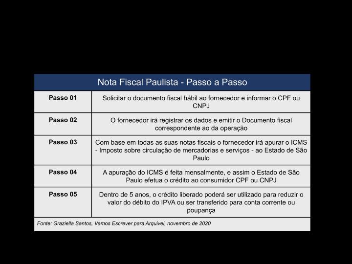 nota-fiscal-paulista-passo-a-passo