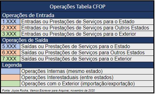 operações-tabela-cfop-joyce-rocha
