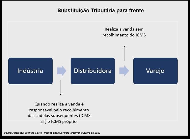 substituicao-tributaria-frente