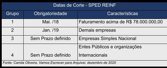 Datas-Corte-SPED-efd-REINF-camila-oliveira