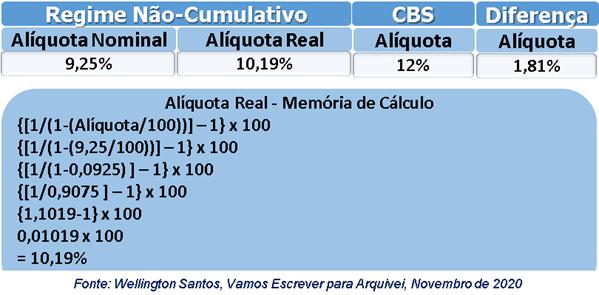 Regime-Não-Cumulativo - Alíquota Real - Wellington Santos