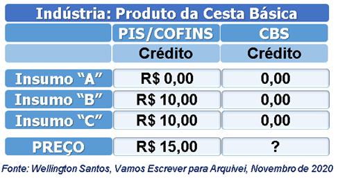 cbs-cesta-básica - Wellington Santos