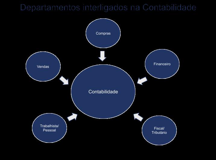 contabilidade-estratégica-imagem-liliane-teixeira