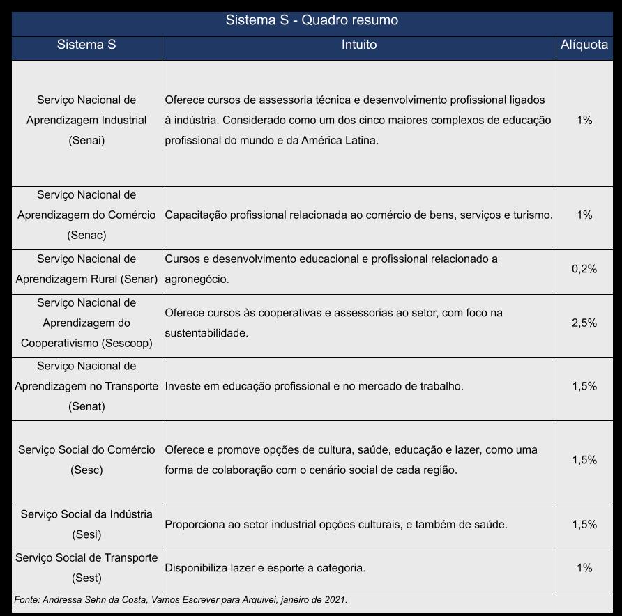 sistema-s-quadro-resumo (1) (1)