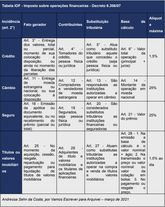 Tabela IOF - Imposto sobre operações financeiras - Decreto 6.306/07