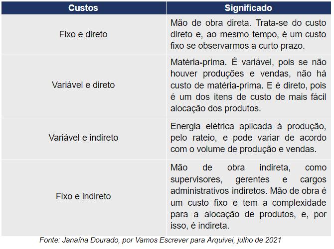 tabela-custos-significado